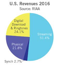 Jeden zweiten Dollar verdient die US-Musikindustrie mit Streaming