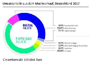 Deutschland bleibt CD-Land – vorerst